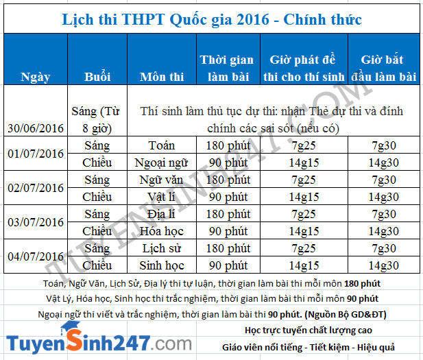 lich-thi-thpt-quoc-gia-2016-bo-gd-4-result
